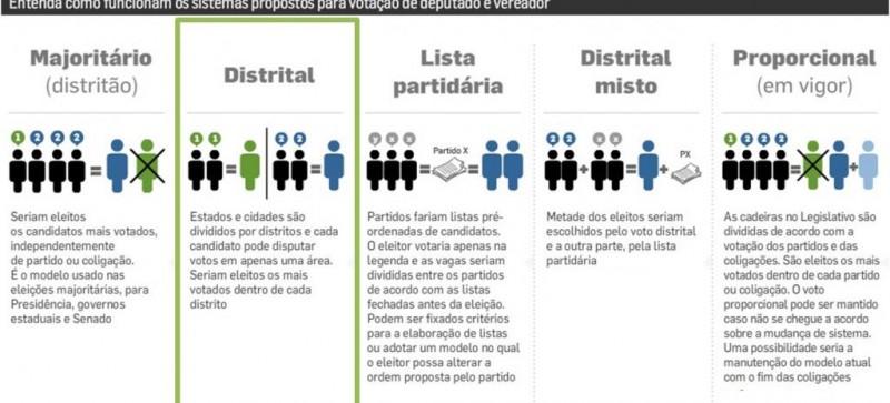 Reforma Política: Veja o que muda nas eleições com a PEC 77/03