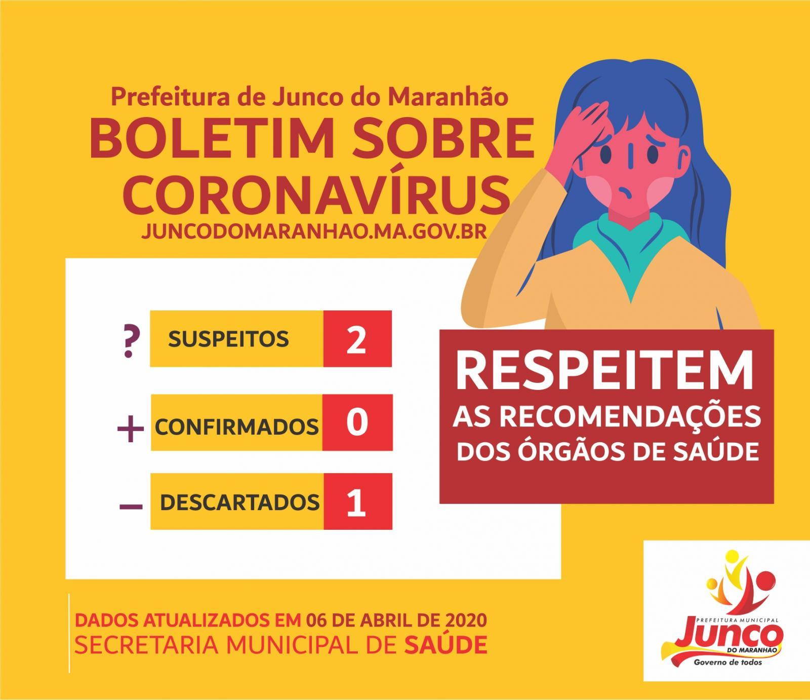 Coronavírus: Junco do Maranhão tem 1 caso descartado e 2 casos suspeitos
